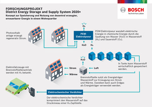 ©  Bosch/ District Enery Storage and Supply System 2020+
